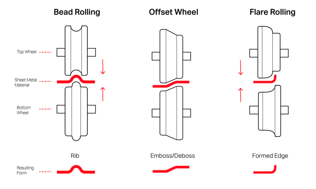 Types of forms—rolled beads and offset wheel for embossing and debossing surfaces