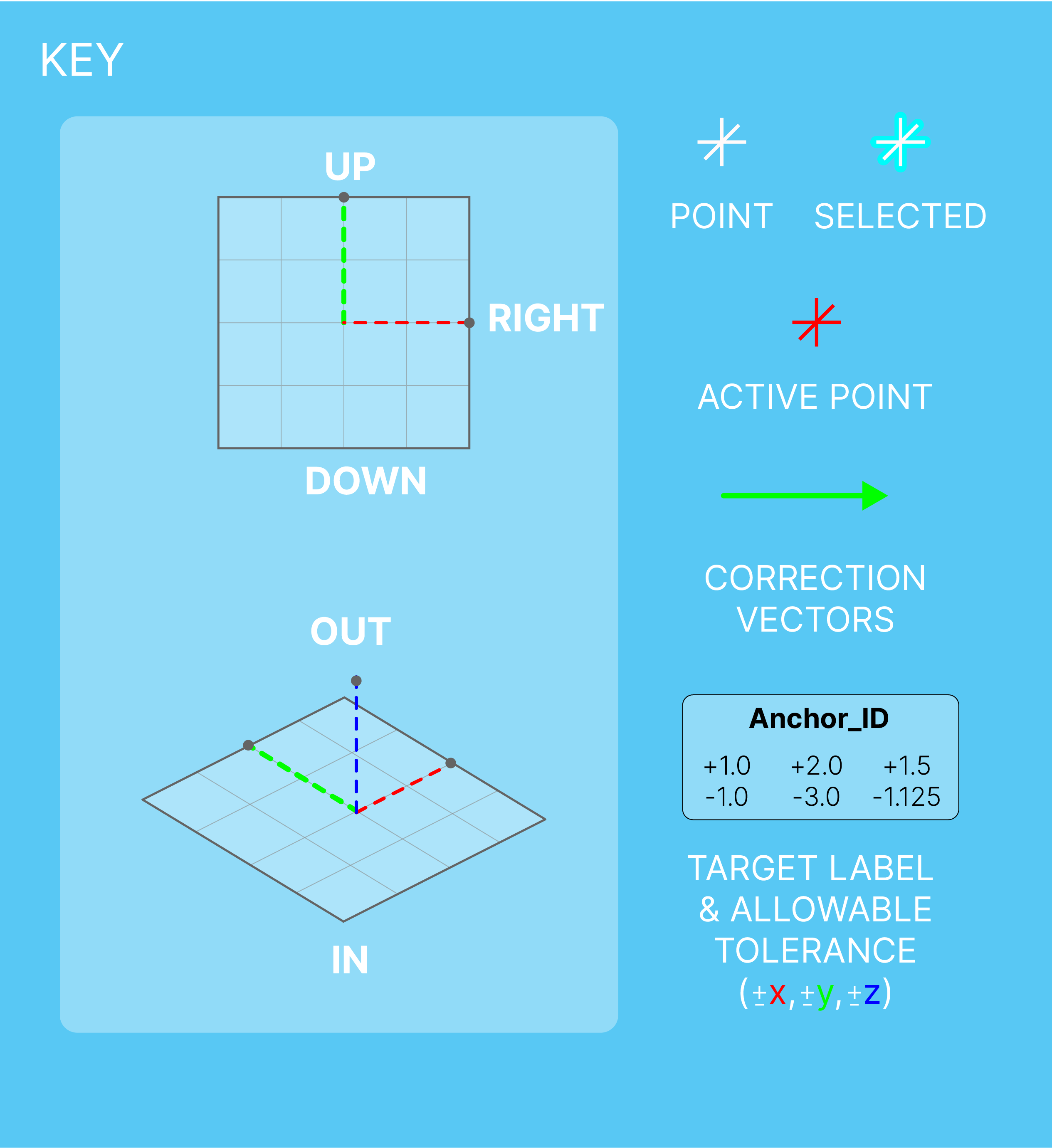Key: The active point is the most recent time-stamped point streamed from the Total Station—it is measured against the corresponding target plane.